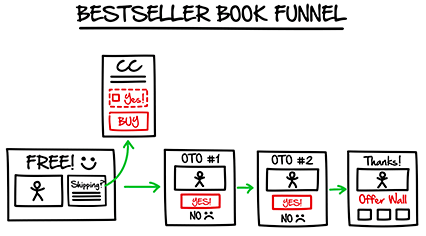 bestselling book funnel