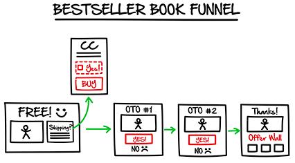 bestselling book funnel