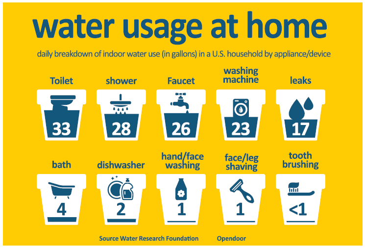 water usage household